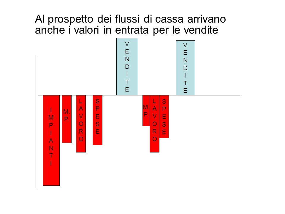 Al prospetto dei flussi di cassa arrivano anche i valori in entrata per le vendite IMPIANTIIMPIANTI M. P. LAVOROLAVORO SPESESPESE VENDITEVENDITE M. P.