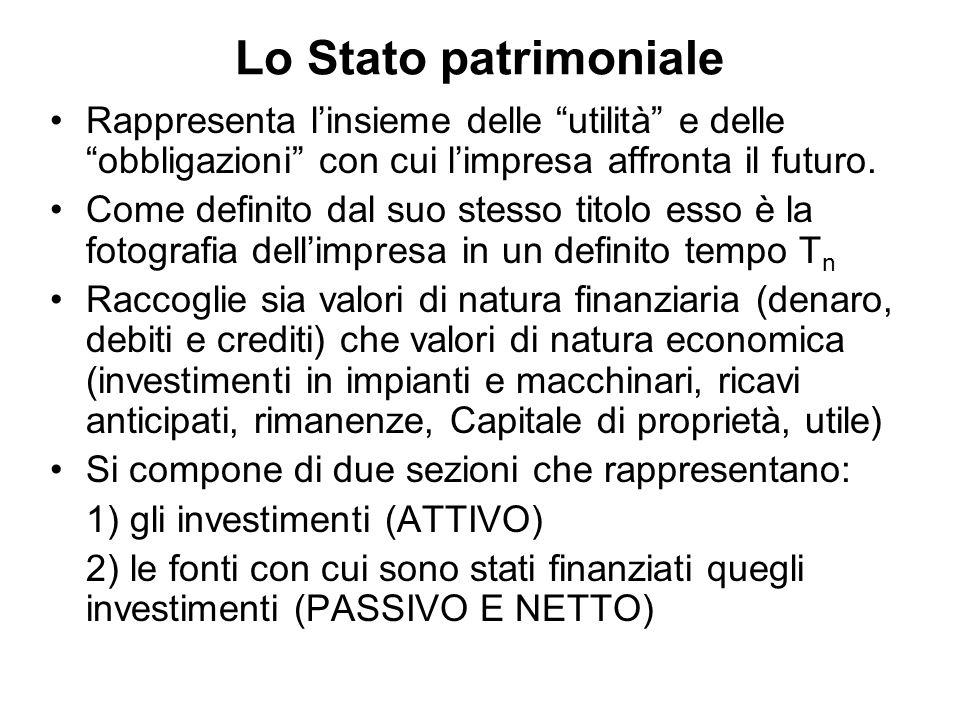 Lo Stato patrimoniale Rappresenta l'insieme delle utilità e delle obbligazioni con cui l'impresa affronta il futuro.