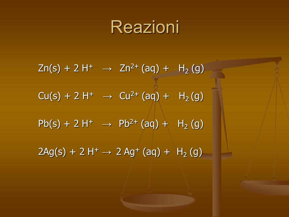 Reazioni Zn(s) + 2 H + → Zn 2+ (aq) + H 2 (g) Cu(s) + 2 H + → Cu 2+ (aq) + H 2 (g) Pb(s) + 2 H + → Pb 2+ (aq) + H 2 (g) 2Ag(s) + 2 H + → 2 Ag + (aq) + H 2 (g)