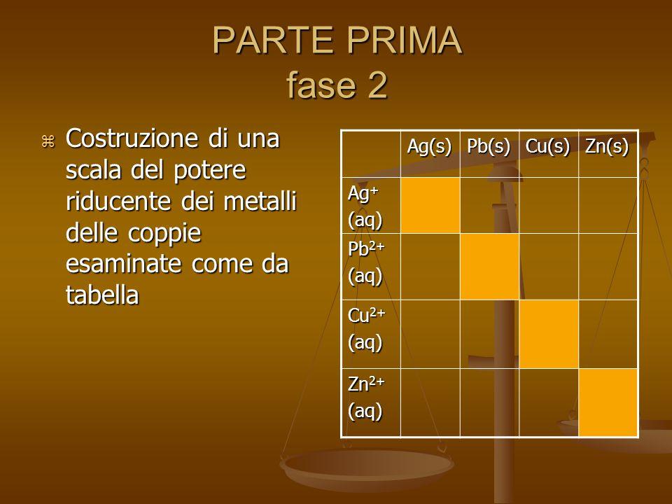 PARTE PRIMA fase 2  Costruzione di una scala del potere riducente dei metalli delle coppie esaminate come da tabella Ag(s)Pb(s)Cu(s)Zn(s) Ag + (aq) Pb 2+ (aq) Cu 2+ (aq) Zn 2+ (aq)