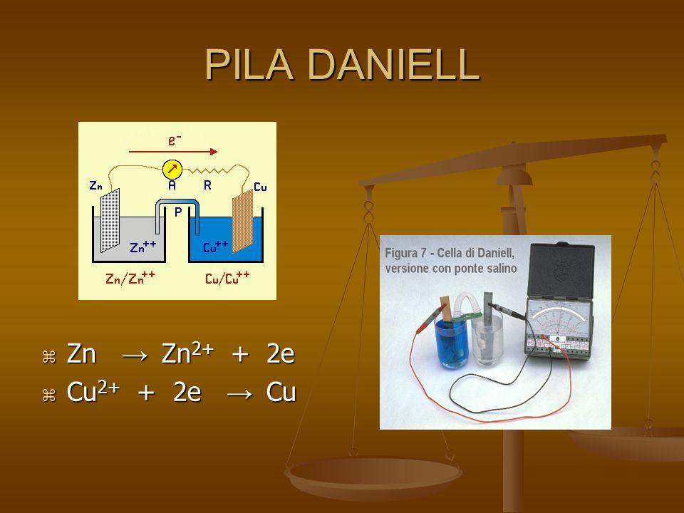 PILA DANIELL  Zn → Zn 2+ + 2e  Cu 2+ + 2e → Cu