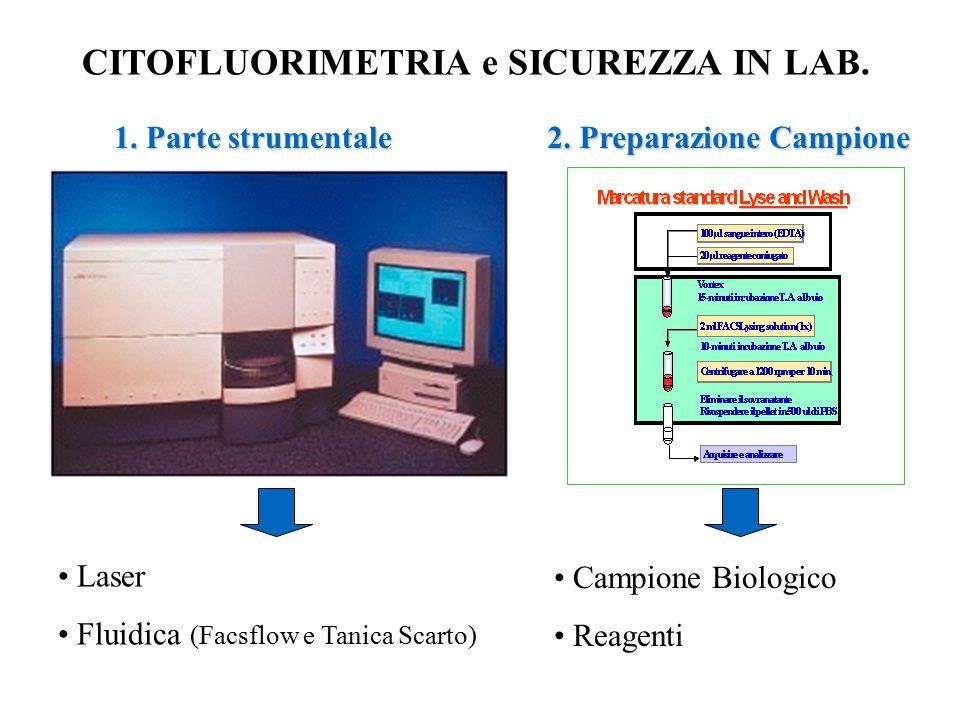 CITOFLUORIMETRIA e SICUREZZA IN LAB. Laser Fluidica (Facsflow e Tanica Scarto) Campione Biologico Reagenti 1. Parte strumentale 2. Preparazione Campio
