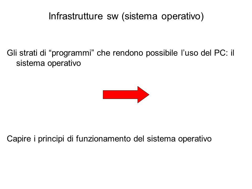 """Infrastrutture sw (sistema operativo) Gli strati di """"programmi"""" che rendono possibile l'uso del PC: il sistema operativo Capire i principi di funziona"""