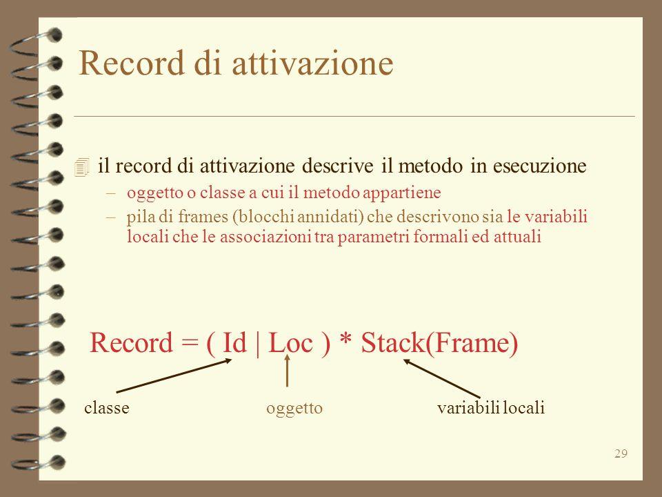 29 Record di attivazione 4 il record di attivazione descrive il metodo in esecuzione –oggetto o classe a cui il metodo appartiene –pila di frames (blocchi annidati) che descrivono sia le variabili locali che le associazioni tra parametri formali ed attuali Record = ( Id | Loc ) * Stack(Frame) classeoggettovariabili locali