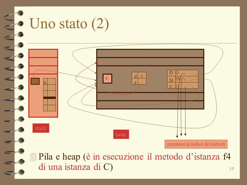 35 Uno stato (2) 4 Pila e heap (è in esecuzione il metodo d'istanza f4 di una istanza di C) C d e 3 f3 C () (x) () f4 puntatori al codice dei metodi stack x heap