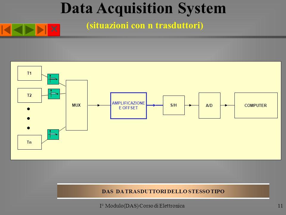  I° Modulo(DAS) Corso di Elettronica11 T1 T2 Tn MUX AMPLIFICAZIONE E OFFSET S/H A/D COMPUTER DAS DA TRASDUTTORI DELLO STESSO TIPO Data Acquisition System (situazioni con n trasduttori)