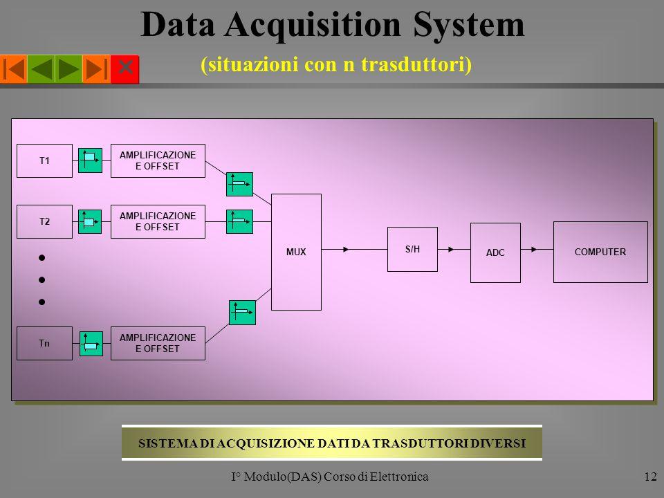  I° Modulo(DAS) Corso di Elettronica12 T1 T2 Tn MUX AMPLIFICAZIONE E OFFSET ADC COMPUTER S/H SISTEMA DI ACQUISIZIONE DATI DA TRASDUTTORI DIVERSI Data Acquisition System (situazioni con n trasduttori)