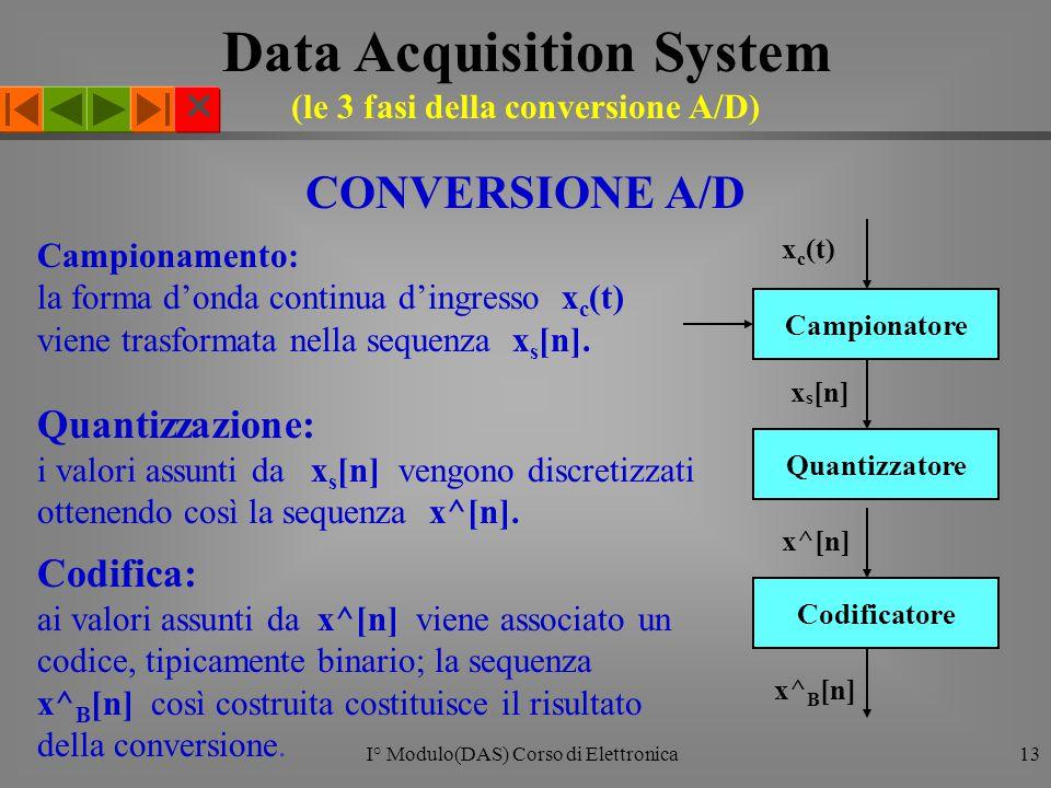  I° Modulo(DAS) Corso di Elettronica13 CONVERSIONE A/D Campionamento: la forma d'onda continua d'ingresso x c (t) viene trasformata nella sequenza x s [n].