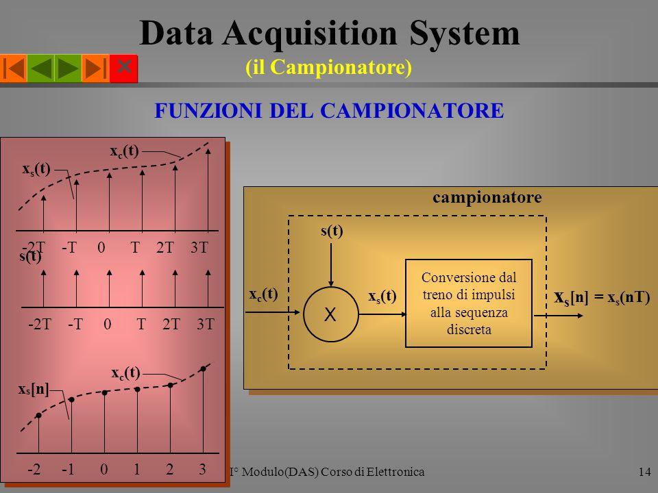  I° Modulo(DAS) Corso di Elettronica14 FUNZIONI DEL CAMPIONATORE Conversione dal treno di impulsi alla sequenza discreta x s (t) x c (t) x s [n] = x s (nT) s(t) X campionatore s(t) -2T -T 0 T 2T 3T x s (t) -2T -T 0 T 2T 3T x c (t) -2 -1 0 1 2 3 x s [n] x c (t) Data Acquisition System (il Campionatore)