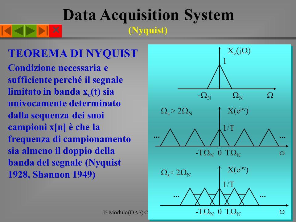  I° Modulo(DAS) Corso di Elettronica16 TEOREMA DI NYQUIST Condizione necessaria e sufficiente perché il segnale limitato in banda x c (t) sia univocamente determinato dalla sequenza dei suoi campioni x[n] è che la frequenza di campionamento sia almeno il doppio della banda del segnale (Nyquist 1928, Shannon 1949) 1 X c (j  ) -N-N NN  -T  N  s < 2  N X(e jw ) 1/T 0 TNTN ...