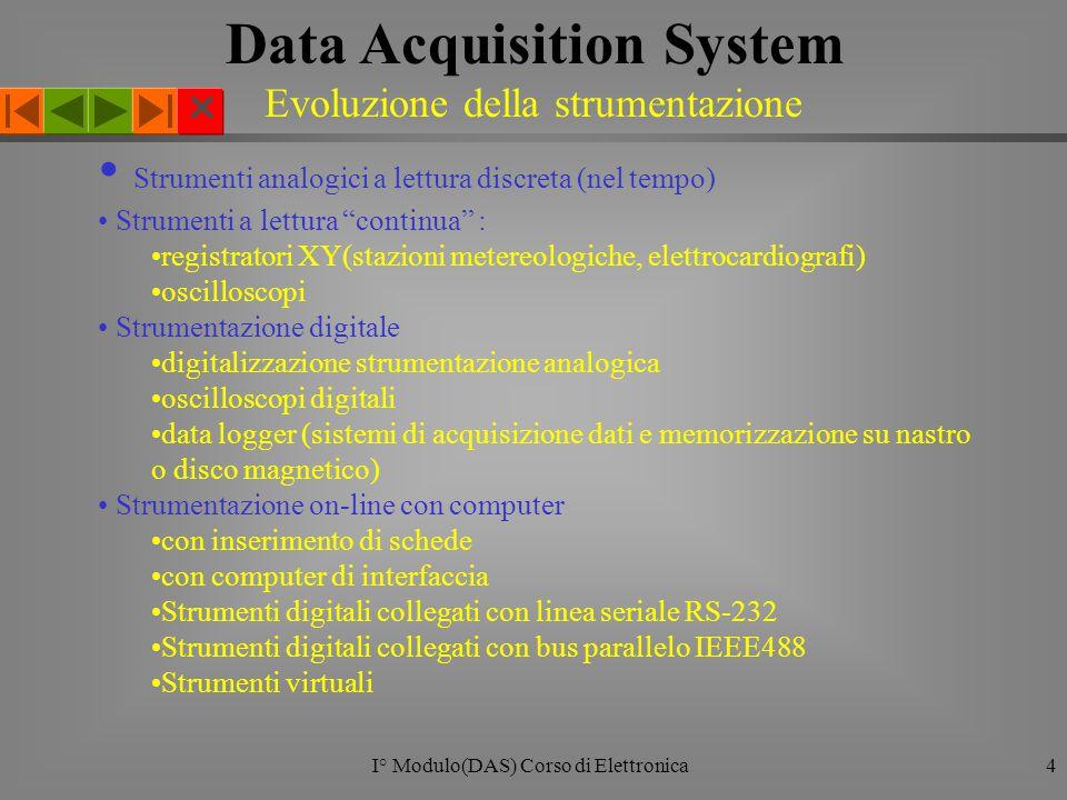  I° Modulo(DAS) Corso di Elettronica15 QUANTIZZAZIONE E CODIFICA DEL SEGNALE Data Acquisition System (il Codificatore) x s [n]X^[n] -2 -1 0 1 2 3 X^ B [n]= 01,10,10,10,11,11 01 B,1 D 10 B,2 D 11 B,3 D X^[n] Codificatore Xs[n] Quantizzatore