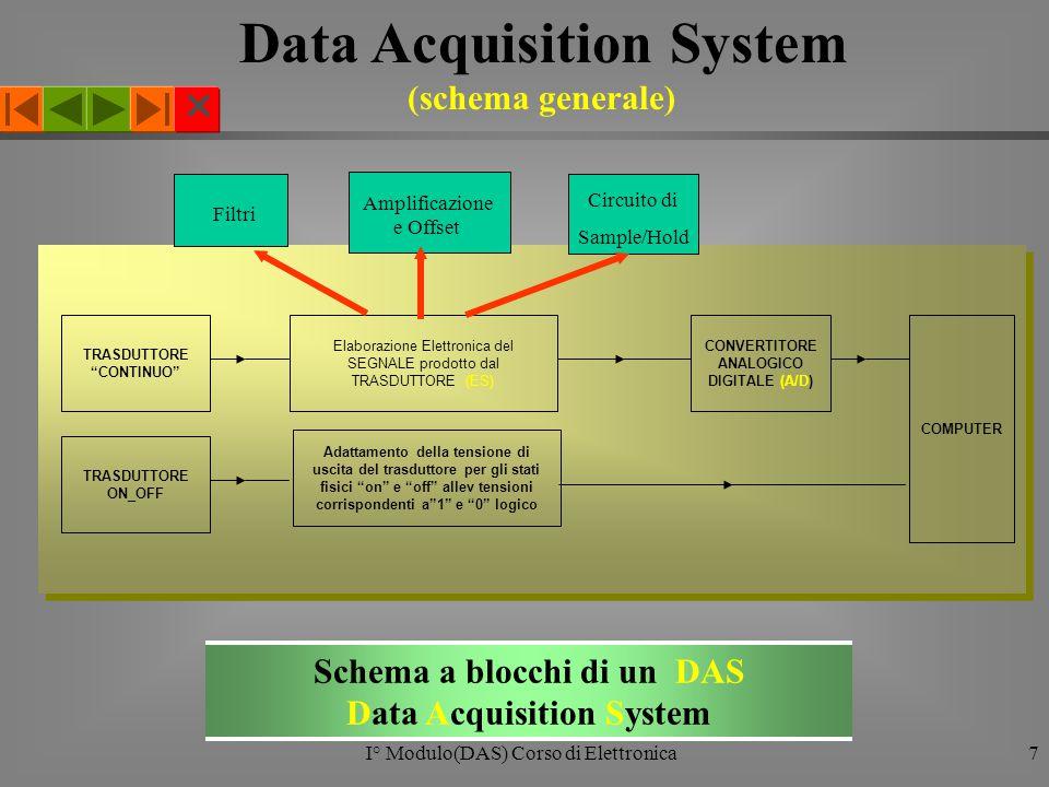  I° Modulo(DAS) Corso di Elettronica7 TRASDUTTORE CONTINUO Elaborazione Elettronica del SEGNALE prodotto dal TRASDUTTORE (ES) CONVERTITORE ANALOGICO DIGITALE (A/D) COMPUTER Schema a blocchi di un DAS Data Acquisition System Data Acquisition System (schema generale) Filtri Amplificazione e Offset Circuito di Sample/Hold TRASDUTTORE ON_OFF Adattamento della tensione di uscita del trasduttore per gli stati fisici on e off allev tensioni corrispondenti a 1 e 0 logico