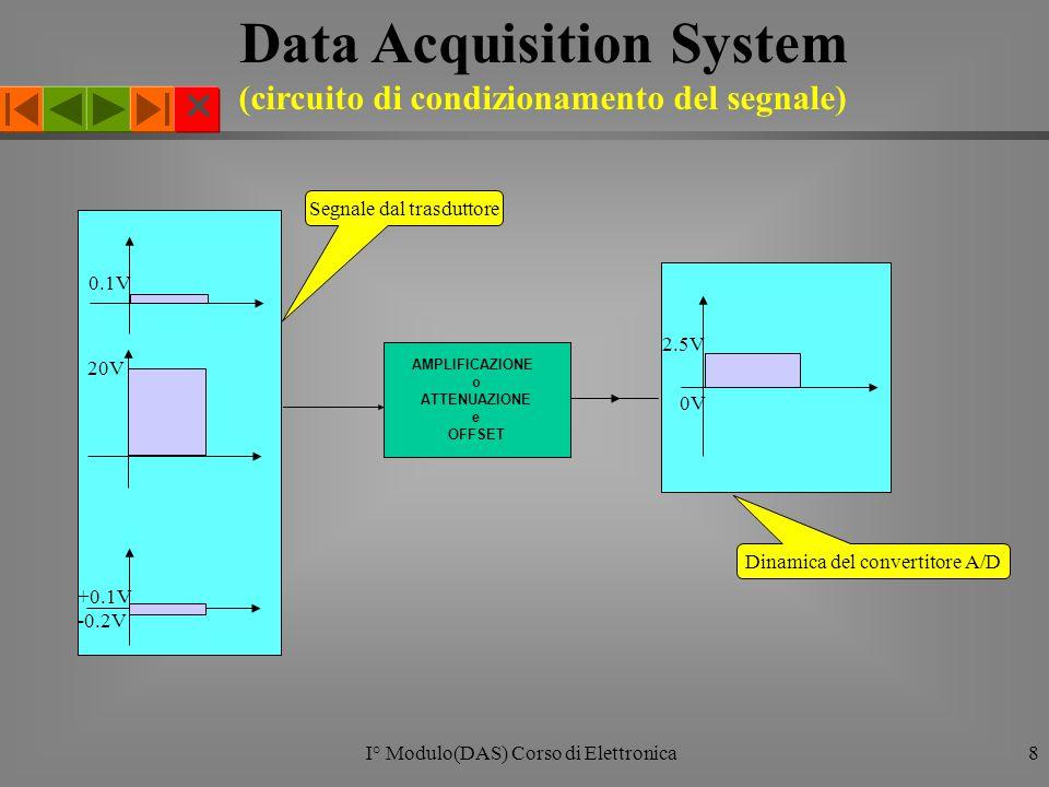  I° Modulo(DAS) Corso di Elettronica8 Data Acquisition System (circuito di condizionamento del segnale) AMPLIFICAZIONE o ATTENUAZIONE e OFFSET Segnale dal trasduttore Dinamica del convertitore A/D 0V 2.5V 0.1V 20V -0.2V +0.1V