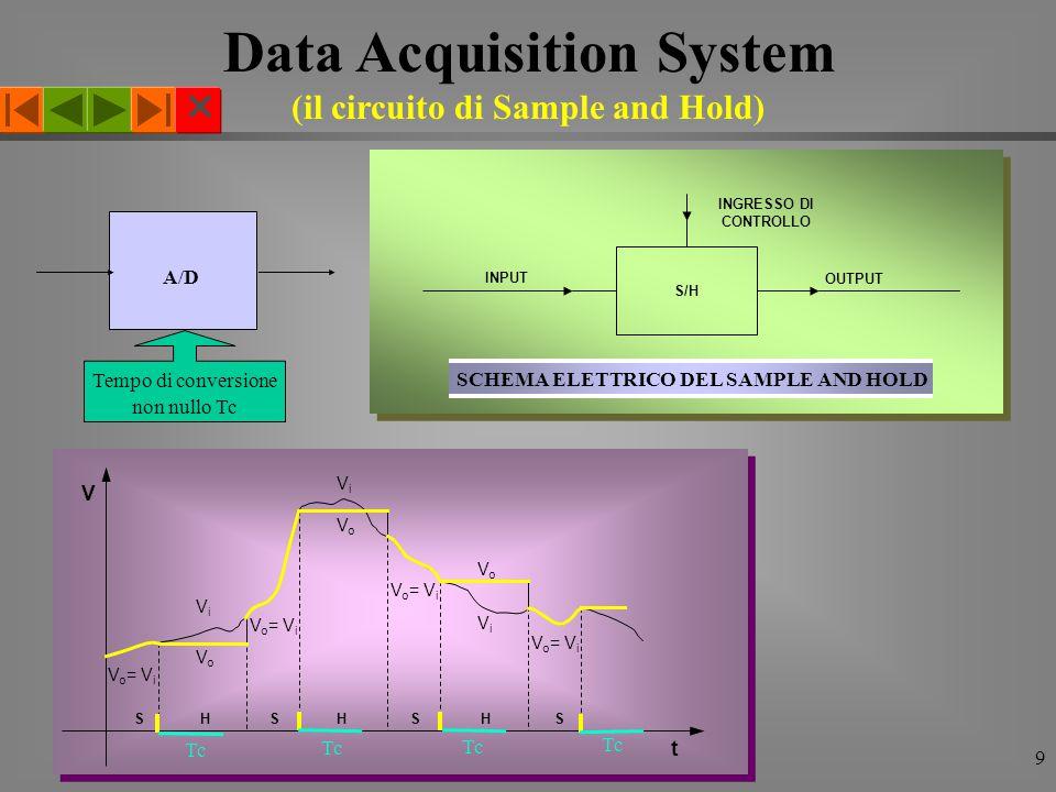  I° Modulo(DAS) Corso di Elettronica9 SH S H S H S V o = V i ViVi ViVi ViVi VoVo VoVo VoVo V t INPUT OUTPUT S/H INGRESSO DI CONTROLLO SCHEMA ELETTRICO DEL SAMPLE AND HOLD Data Acquisition System (il circuito di Sample and Hold) A/D Tempo di conversione non nullo Tc Tc