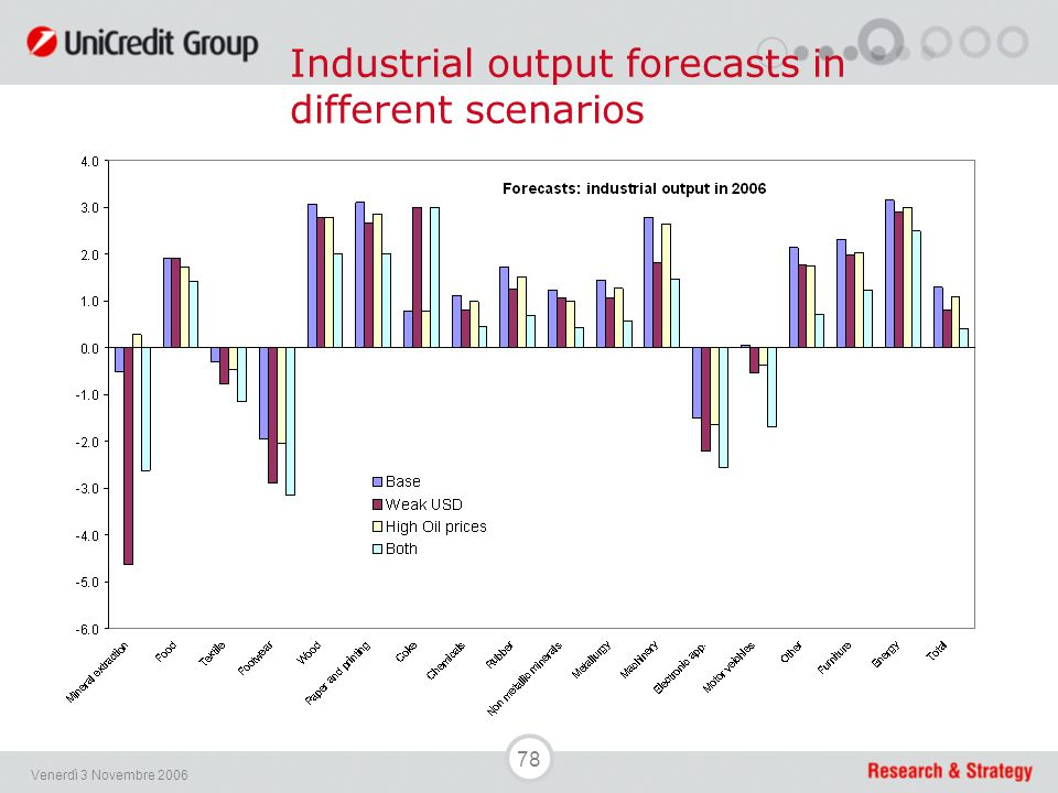 78 Venerdì 3 Novembre 2006 Industrial output forecasts in different scenarios