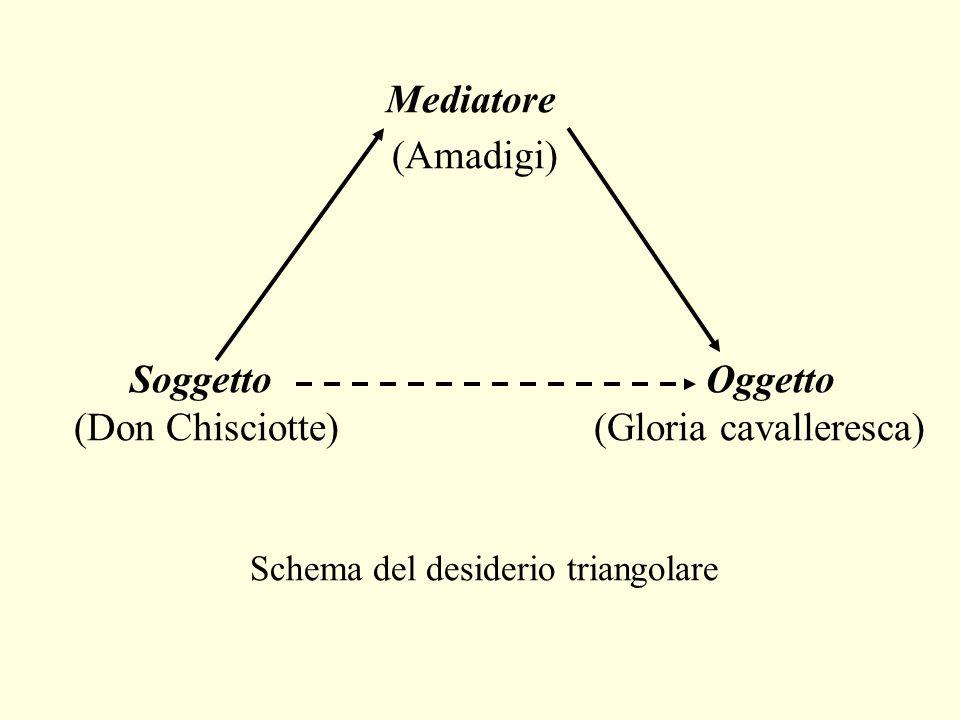 Mediatore (Amadigi) SoggettoOggetto (Don Chisciotte) (Gloria cavalleresca) Schema del desiderio triangolare