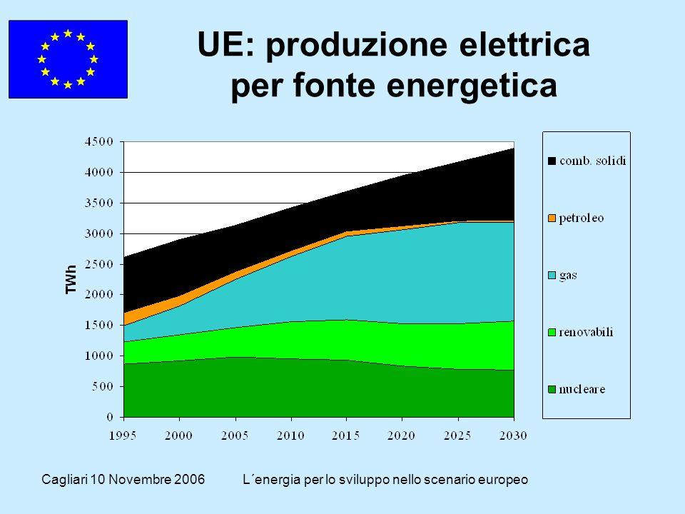 Cagliari 10 Novembre 2006L´energia per lo sviluppo nello scenario europeo UE: produzione elettrica per fonte energetica