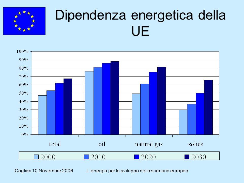 Cagliari 10 Novembre 2006L´energia per lo sviluppo nello scenario europeo Dipendenza energetica della UE