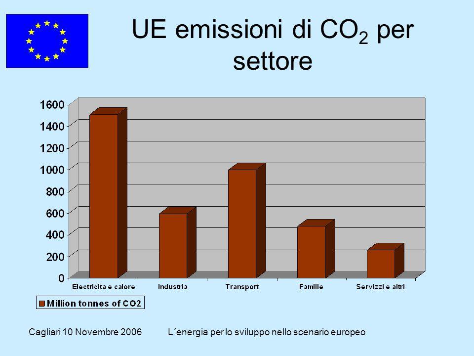 Cagliari 10 Novembre 2006L´energia per lo sviluppo nello scenario europeo UE emissioni di CO 2 per settore