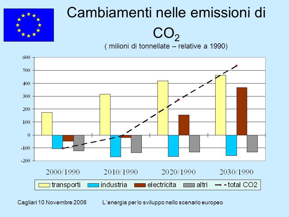 Cagliari 10 Novembre 2006L´energia per lo sviluppo nello scenario europeo Cambiamenti nelle emissioni di CO 2 ( milioni di tonnellate – relative a 1990)