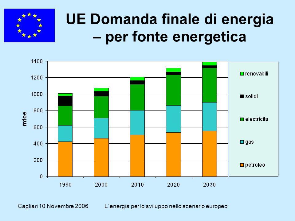 Cagliari 10 Novembre 2006L´energia per lo sviluppo nello scenario europeo Ambiente: Obiettivi attuali UE a medio termine Efficienza energetica: miglioramento del 20% per il 2020 Energie rinnovabili: 12% della bilancia energetica nel 2010 Produzione elettrica : 21% in base a fonti rinnovabili nel 2010 Biocombustibili: 5.75 % del consumo nel 2010 Emissioni di CO2: riduzioni del 8% sulle emissioni 1990 nel periodo 2008-2012