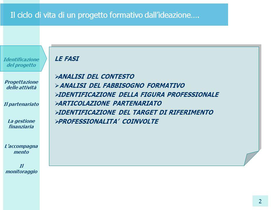 Identificazione del progetto Progettazione delle attività Il partenariato La gestione finanziaria L'accompagna mento Il monitoraggio 2 Il ciclo di vita di un progetto formativo dall'ideazione….