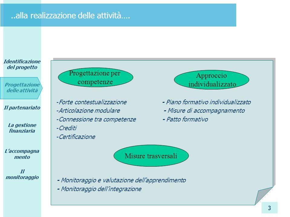 Identificazione del progetto Progettazione delle attività Il partenariato La gestione finanziaria L'accompagna mento Il monitoraggio 3..alla realizzaz