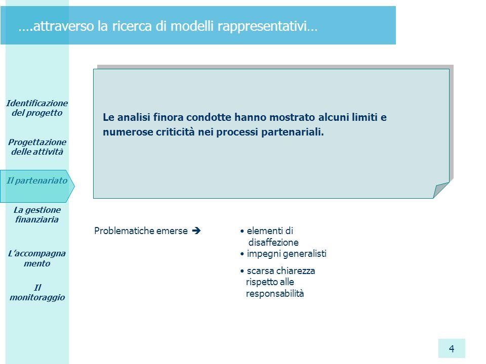 Identificazione del progetto Progettazione delle attività Il partenariato La gestione finanziaria L'accompagna mento Il monitoraggio 4 ….attraverso la