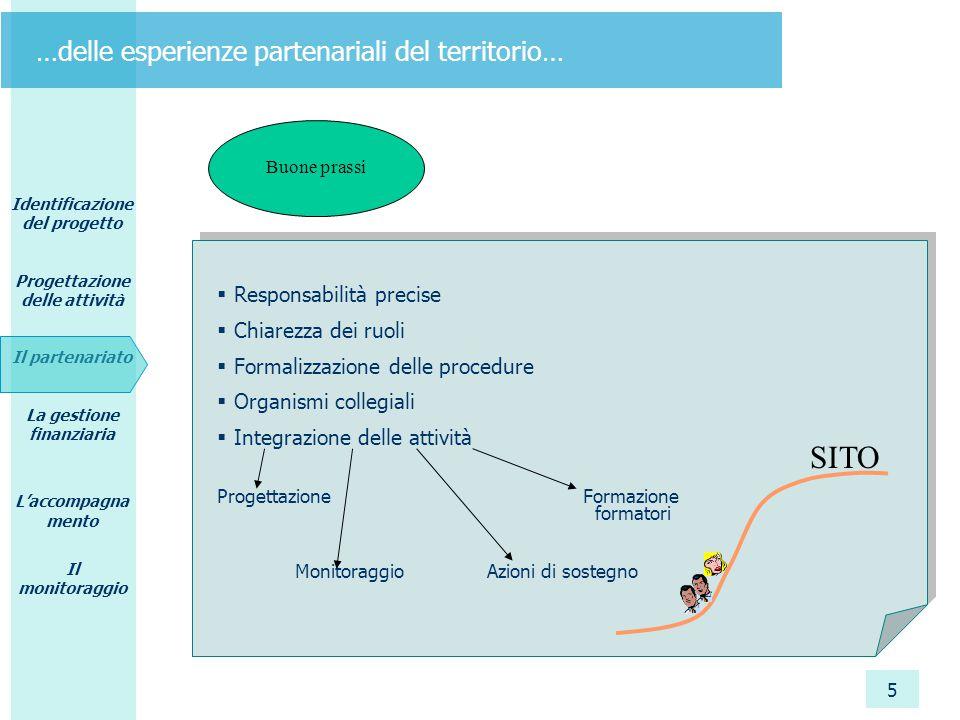 Identificazione del progetto Progettazione delle attività Il partenariato La gestione finanziaria L'accompagna mento Il monitoraggio 6 …attraverso l'individuazione di soluzioni di successo nella gestione integrata della amministrazione finanziaria..