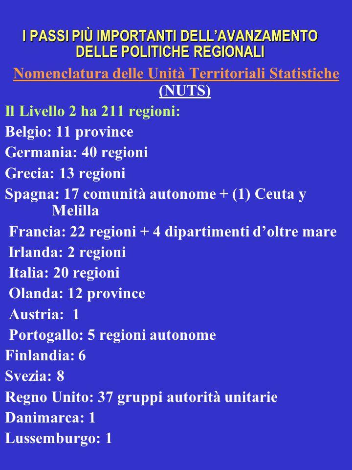 I PASSI PIÙ IMPORTANTI DELL'AVANZAMENTO DELLE POLITICHE REGIONALI Nomenclatura delle Unità Territoriali Statistiche Nomenclatura delle Unità Territoriali Statistiche (NUTS) Il Livello 2 ha 211 regioni: Belgio: 11 province Germania: 40 regioni Grecia: 13 regioni Spagna: 17 comunità autonome + (1) Ceuta y Melilla Francia: 22 regioni + 4 dipartimenti d'oltre mare Irlanda: 2 regioni Italia: 20 regioni Olanda: 12 province Austria: 1 Portogallo: 5 regioni autonome Finlandia: 6 Svezia: 8 Regno Unito: 37 gruppi autorità unitarie Danimarca: 1 Lussemburgo: 1