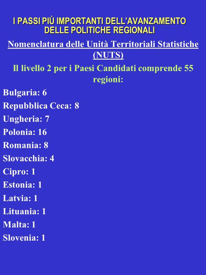 I PASSI PIÙ IMPORTANTI DELL'AVANZAMENTO DELLE POLITICHE REGIONALI Nomenclatura delle Unità Territoriali Statistiche (NUTS) Il livello 2 per i Paesi Candidati comprende 55 regioni: Bulgaria: 6 Repubblica Ceca: 8 Ungheria: 7 Polonia: 16 Romania: 8 Slovacchia: 4 Cipro: 1 Estonia: 1 Latvia: 1 Lituania: 1 Malta: 1 Slovenia: 1