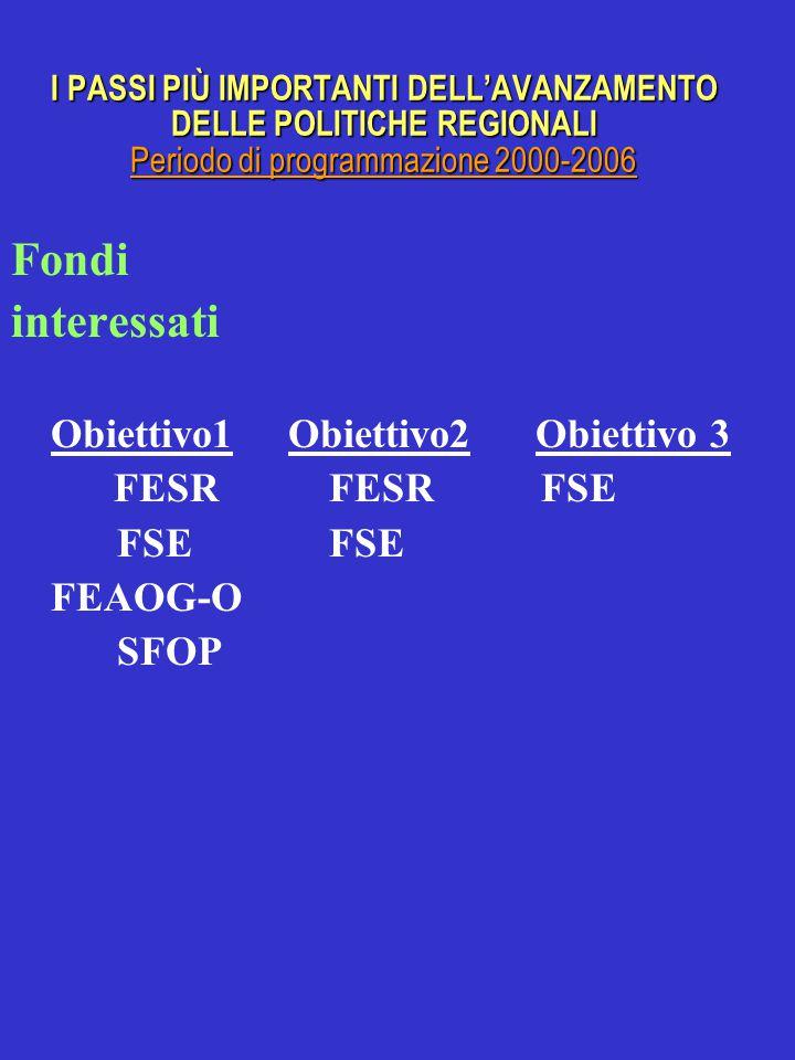 I PASSI PIÙ IMPORTANTI DELL'AVANZAMENTO DELLE POLITICHE REGIONALI Periodo di programmazione 2000-2006 Fondi interessati Obiettivo1 Obiettivo2 Obiettivo 3 FESRFESRFSEFSE FEAOG-O SFOP