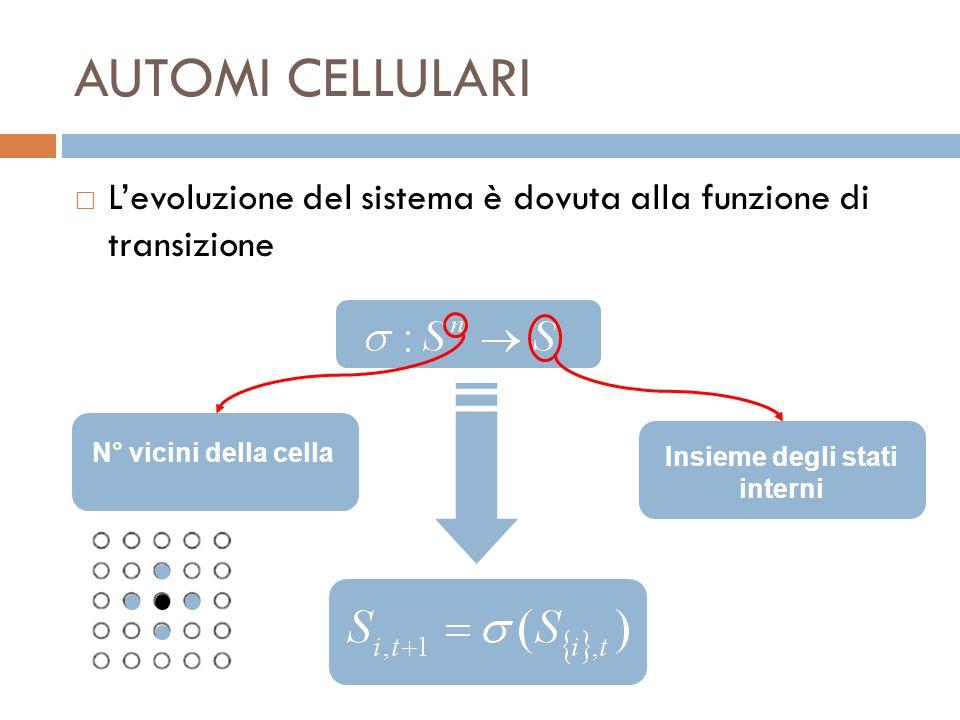 AUTOMI CELLULARI  L'evoluzione del sistema è dovuta alla funzione di transizione Insieme degli stati interni N° vicini della cella