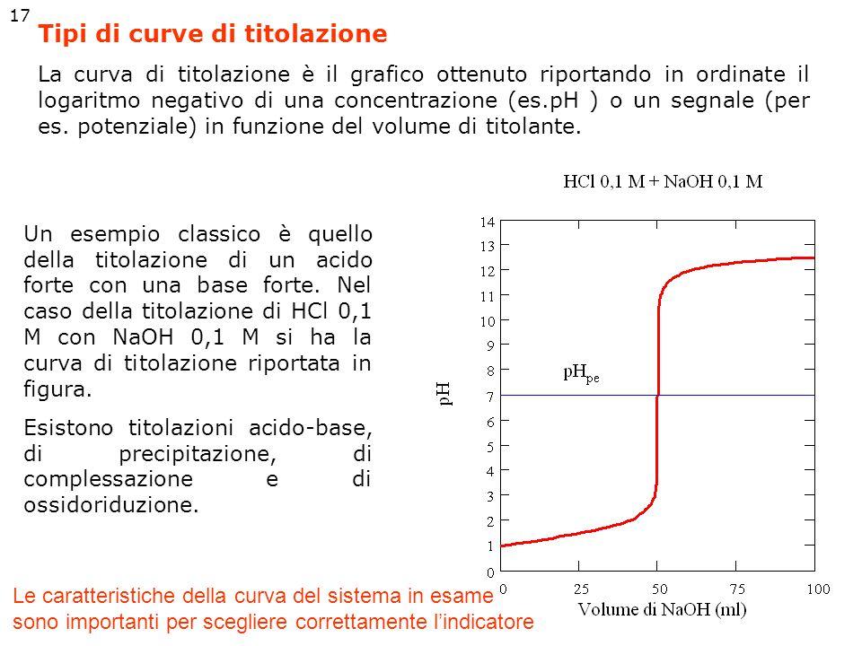 Scelta dell'indicatore acido-base In generale si sceglie un indicatore il cui intervallo di viraggio coincide il più possibile con la parte più ripida