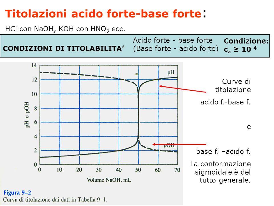 Curve di titolazione. Sono dei grafici in cui viene riportato il pH in funzione del volume aggiunto di titolante. Dalla particolare forma della curva