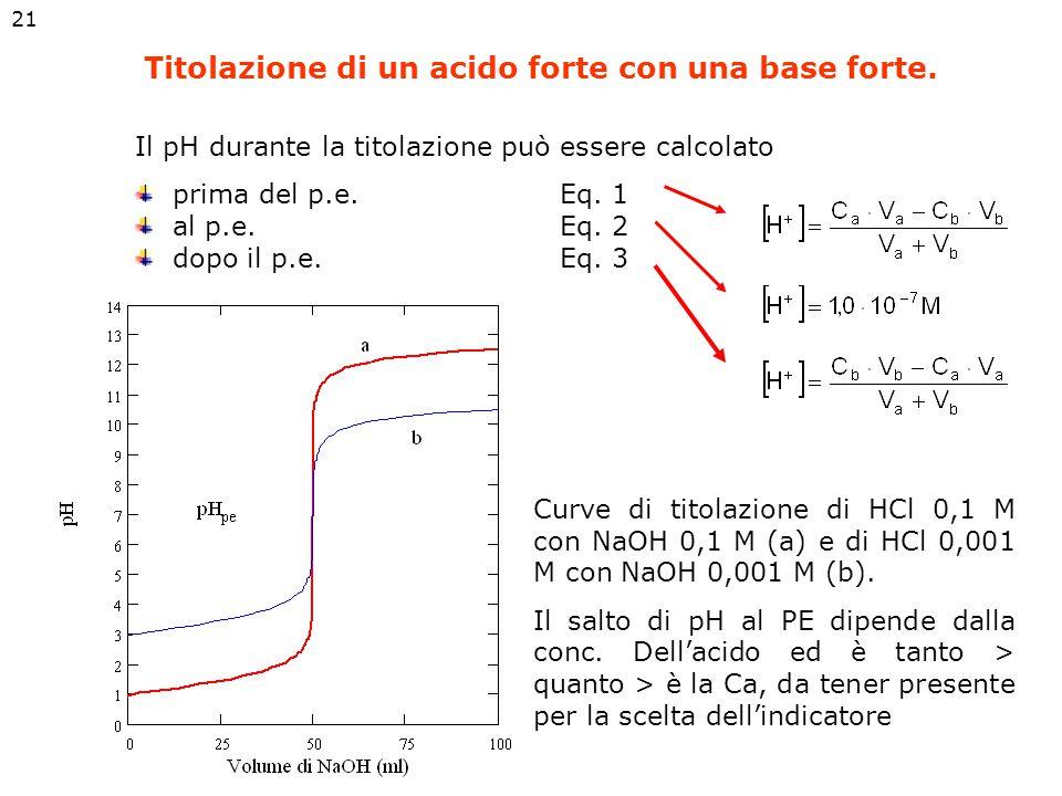 Titolazioni acido forte-base forte: Dopo il punto di equivalenza, il pH è determinato dall'eccesso di ioni OH - nella soluzione Al punto di equivalenz