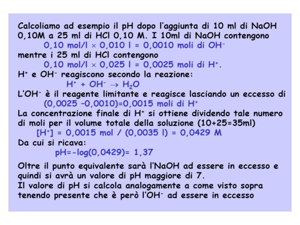 Titolazione di un acido forte con una base forte. Il pH durante la titolazione può essere calcolato prima del p.e.Eq. 1 al p.e.Eq. 2 dopo il p.e.Eq. 3