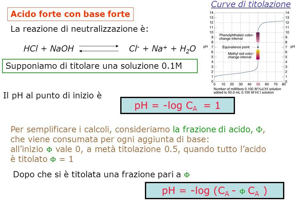 HCl 0.1M NaOH 0.1M  variazione di 6 unità di pH 50.1-49.9 = 0.2 ml ( 4 gocce!!! )  variazione di 4 unità di pH 50.01-49.99 = 0.02 ml ( ~ ½ goccia !!