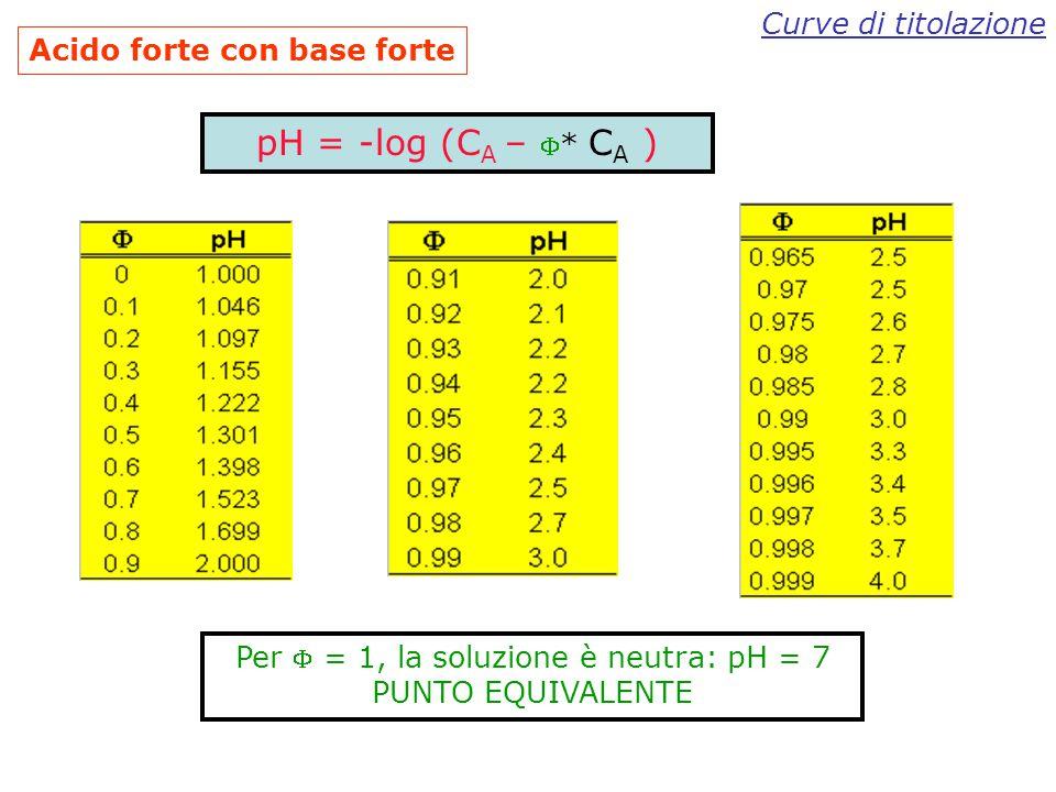 Curve di titolazione Acido forte con base forte HCl + NaOHCl - + Na + + H 2 O La reazione di neutralizzazione è: Supponiamo di titolare una soluzione