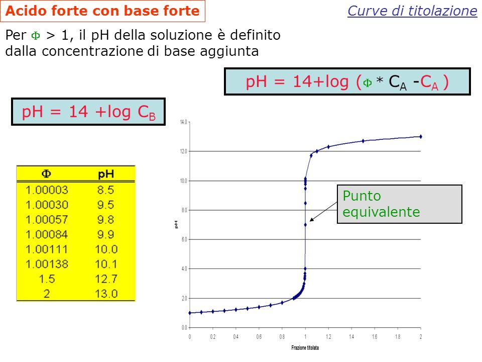 Acido forte con base forte Curve di titolazione pH = -log (C A –  * C A ) Per  = 1, la soluzione è neutra: pH = 7 PUNTO EQUIVALENTE