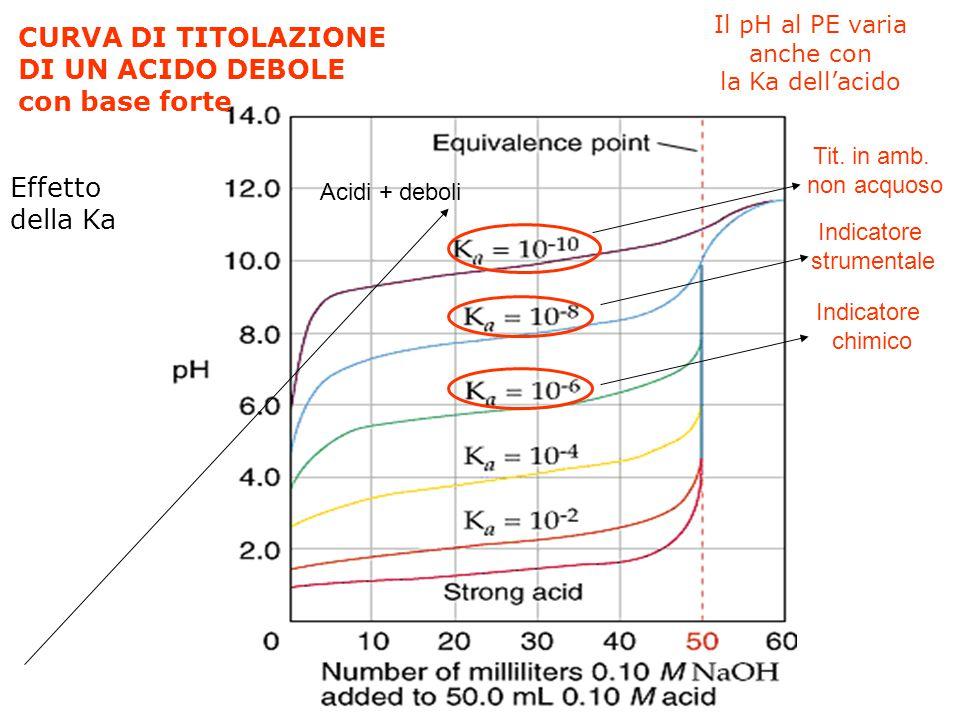 Confronto fra la CURVA DI TITOLAZIONE di due differenti concentrazioni di ACIDO DEBOLE Il salto di pH al PE varia con la conc. di HA (variano pH inizi