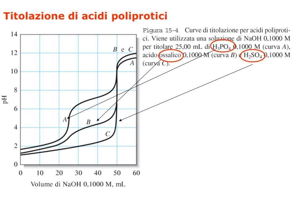 Titolazione di un acido diprotico debole Nella figura è anche riportato un metodo per il calcolo del pH nelle diverse zone della curva di titolazione