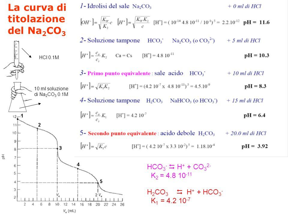 Titolazione del carbonato sodico con HCl si tratta della titolazione di una base debole con un acido forte la base debole è poliprotica sono visibili