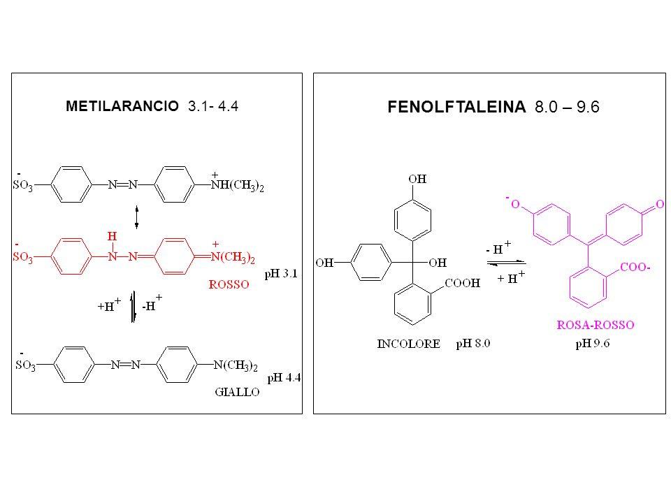 Prevale la forma acida HIn la forma acida HIn e In- hanno simile conc. e la soluz ha colore intermedio Prevale la forma basica In-