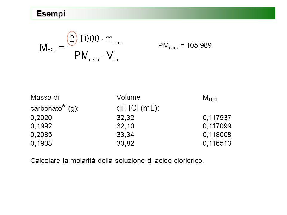  Per standardizzare una soluzione di HCl, sono eseguite 4 titolazioni di soluzioni standard di carbonato sodico puro essiccato a 260°C. Massa di Volu