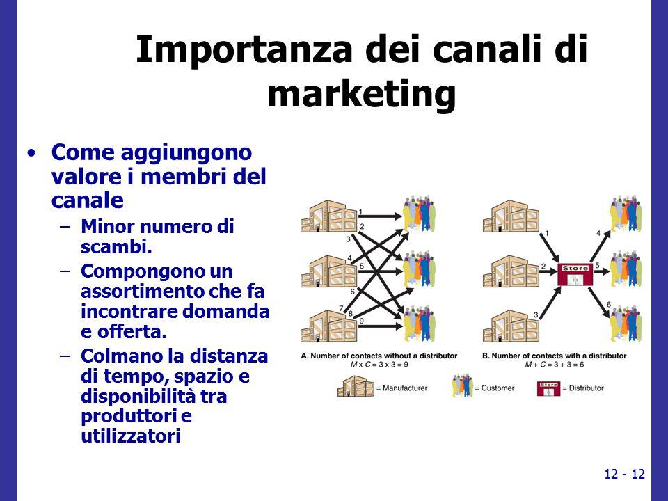 Importanza dei canali di marketing Come aggiungono valore i membri del canale –Minor numero di scambi. –Compongono un assortimento che fa incontrare d