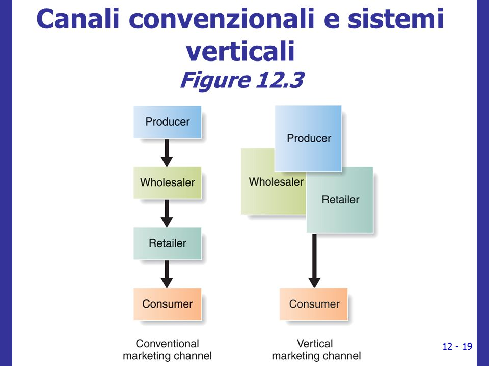 Canali convenzionali e sistemi verticali Figure 12.3 12 - 19