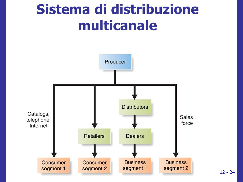 Sistema di distribuzione multicanale 12 - 24