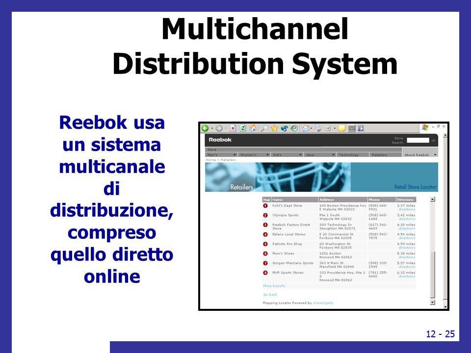 Reebok usa un sistema multicanale di distribuzione, compreso quello diretto online Multichannel Distribution System 12 - 25