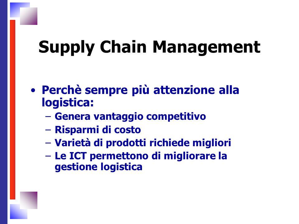 Perchè sempre più attenzione alla logistica: –Genera vantaggio competitivo –Risparmi di costo –Varietà di prodotti richiede migliori –Le ICT permetton